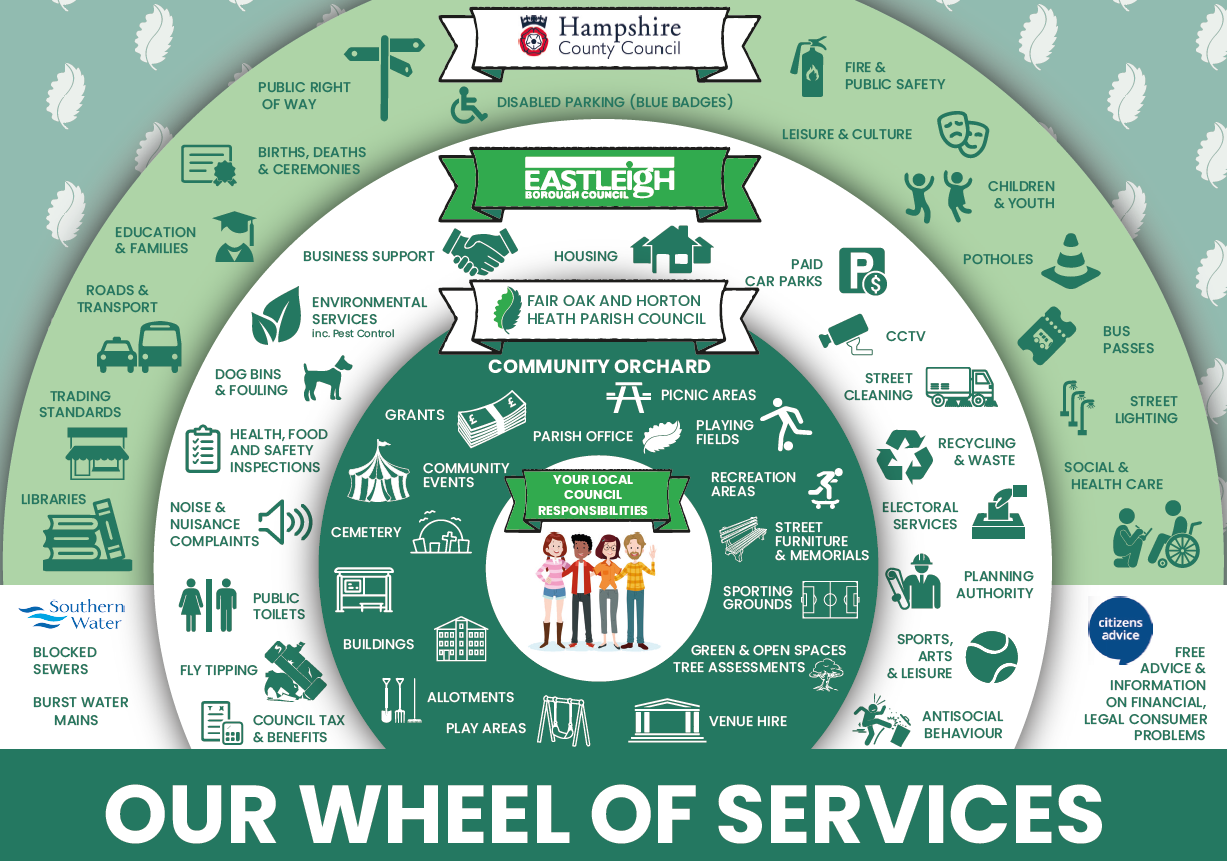 Wheel of Services